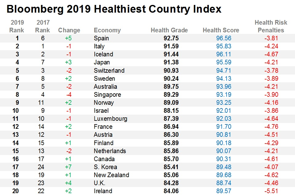 España-Paises-mas-saludables-del-mundo-Bloomberg-Healthiest-Country-Index